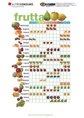 Calendario frutta e verdura (da scaricare!)